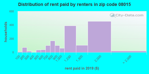 08015 rent paid by renters