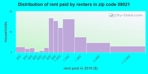 08021 rent paid by renters