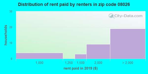 08026 rent paid by renters