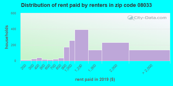 08033 rent paid by renters