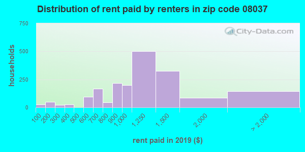 08037 rent paid by renters