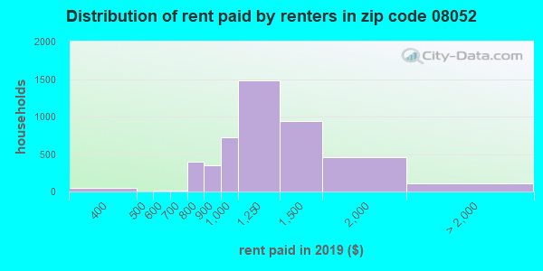 08052 rent paid by renters