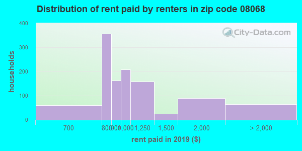 08068 rent paid by renters