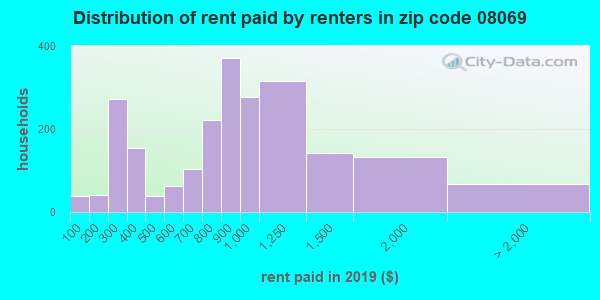 08069 rent paid by renters