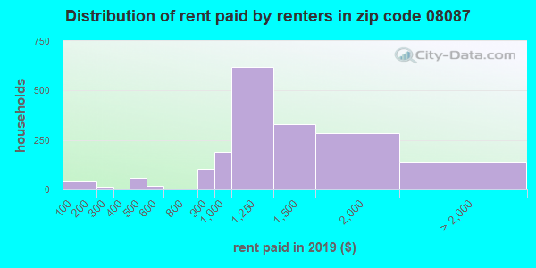 08087 rent paid by renters