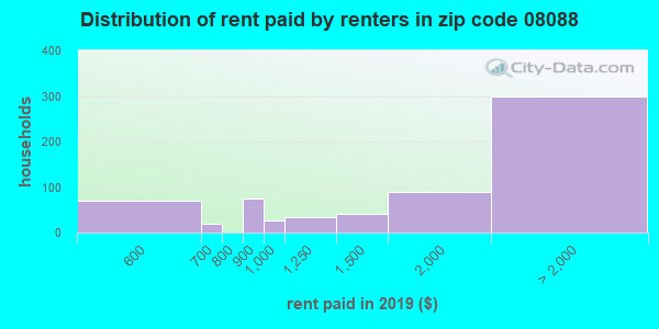 08088 rent paid by renters