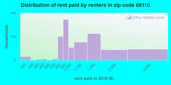 08110 rent paid by renters