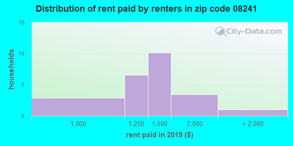 08241 rent paid by renters
