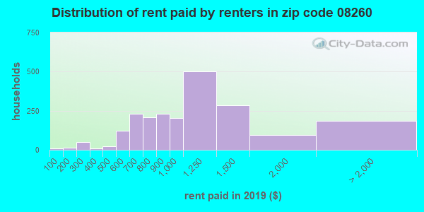 08260 rent paid by renters