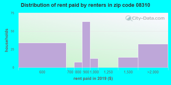08310 rent paid by renters