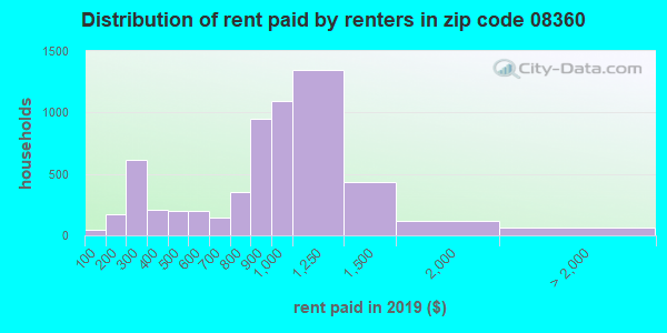 08360 rent paid by renters