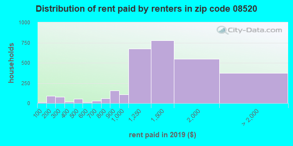 08520 rent paid by renters