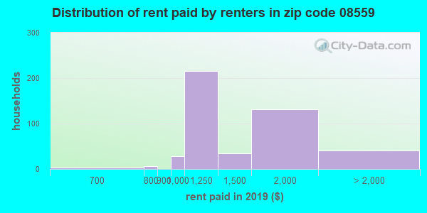 08559 rent paid by renters