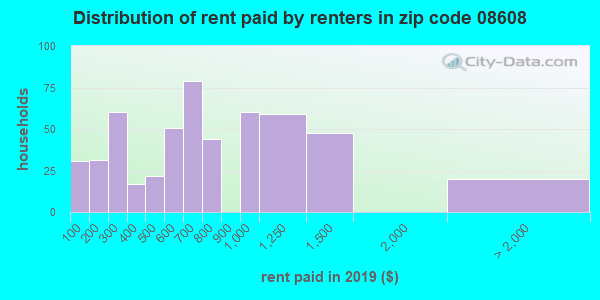 08608 rent paid by renters