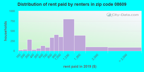 08609 rent paid by renters