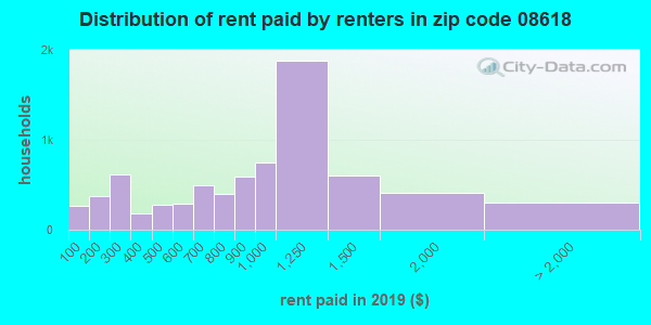 08618 rent paid by renters