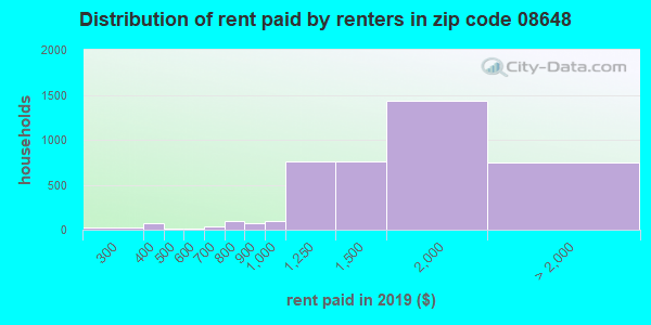 08648 rent paid by renters