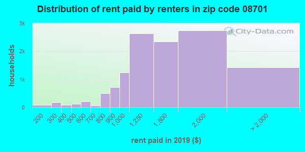 08701 rent paid by renters