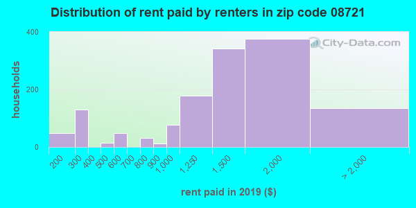08721 rent paid by renters