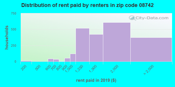 08742 rent paid by renters
