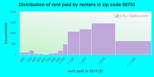 08753 rent paid by renters