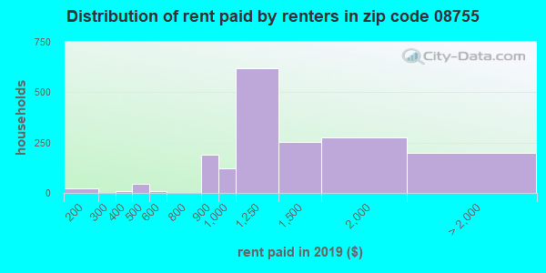 08755 rent paid by renters