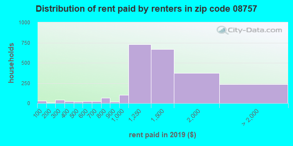 08757 rent paid by renters