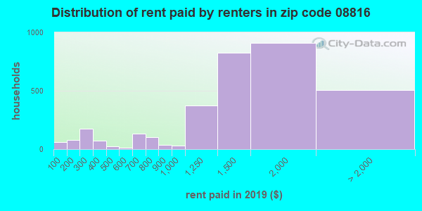 Rent paid by renters in 2013 in zip code 08816