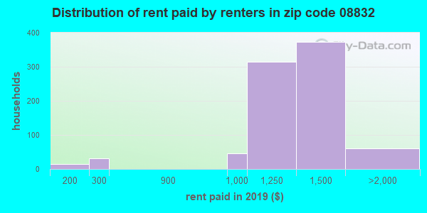 08832 rent paid by renters