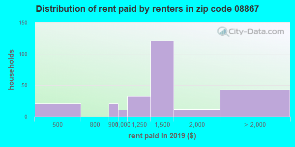 08867 rent paid by renters