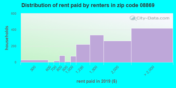 08869 rent paid by renters