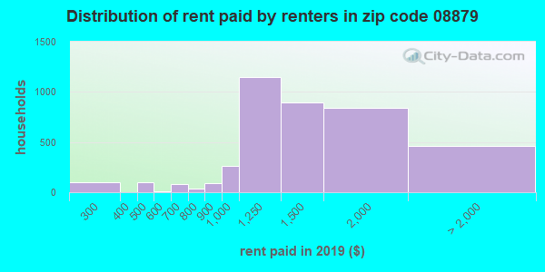 08879 rent paid by renters