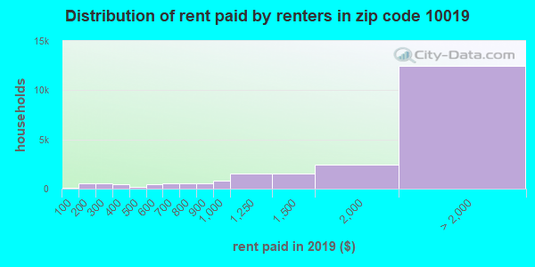 10019 rent paid by renters