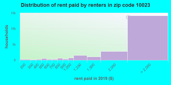 10023 rent paid by renters