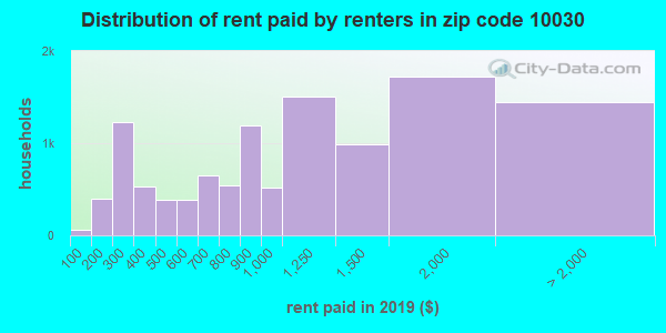 10030 rent paid by renters