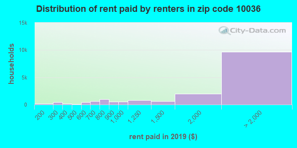 10036 rent paid by renters