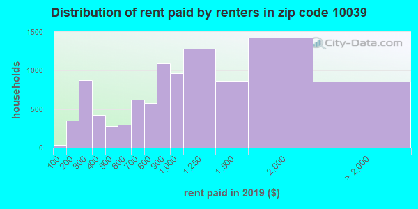 Rent paid by renters in 2015 in zip code 10039