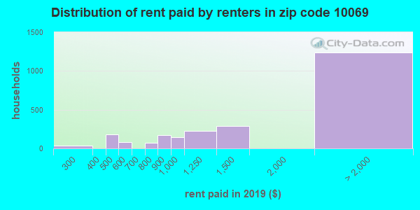 10069 rent paid by renters
