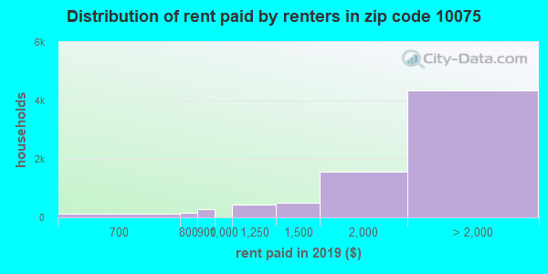 10075 rent paid by renters