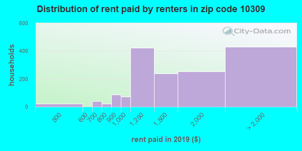 10309 rent paid by renters