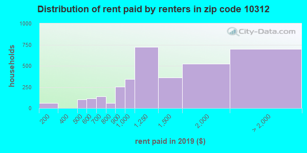 10312 rent paid by renters