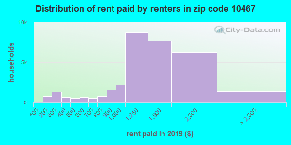 10467 rent paid by renters