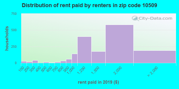 10509 rent paid by renters