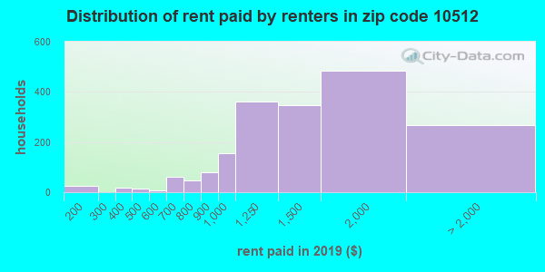 10512 rent paid by renters