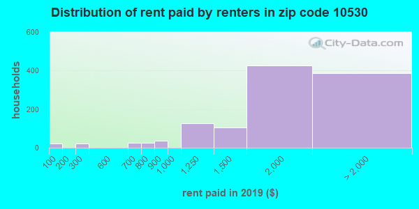 10530 rent paid by renters