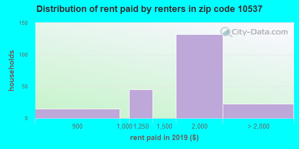 10537 rent paid by renters