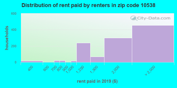 10538 rent paid by renters