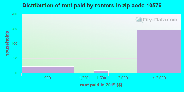 10576 rent paid by renters