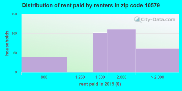 10579 rent paid by renters