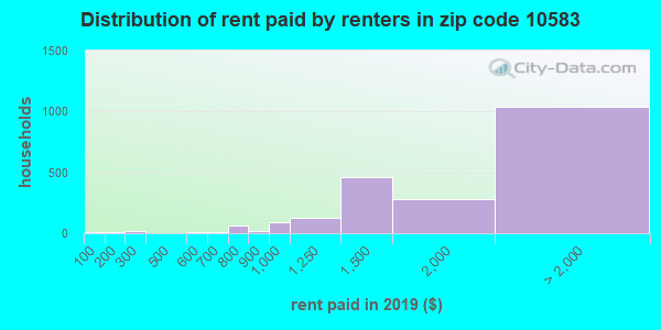 10583 rent paid by renters